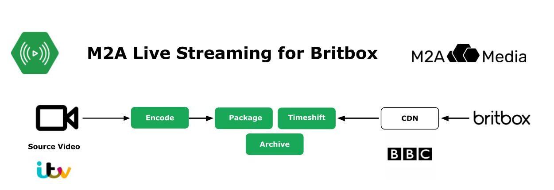 britbox-diagram
